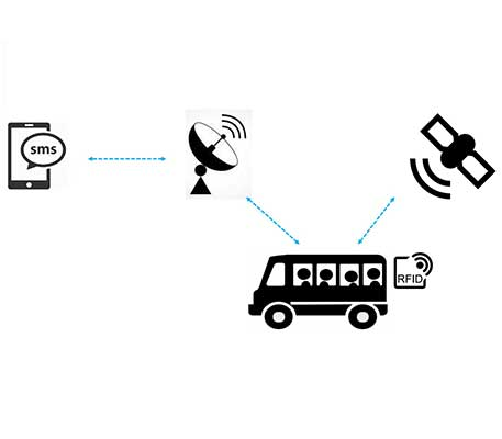242 Of  Authorises Use Of Gnss Indoor Gps Repeaters as well Details additionally Details furthermore Intellidrive 77487584 together with Bongo Bus On The Go. on gps navigation device